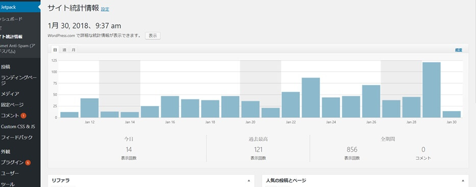 2月のページビュー数の推移表