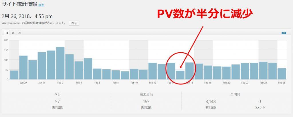 「いつきのアニメモリー」2月のPV数の推移